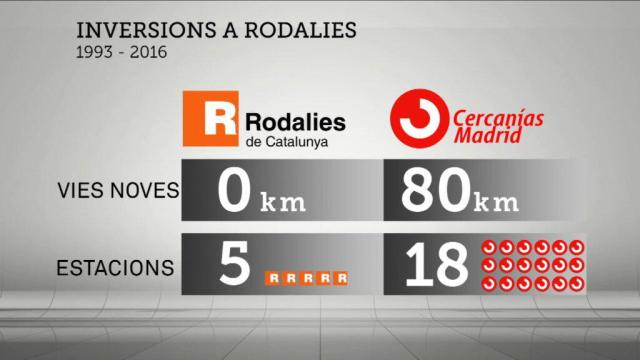 Inversions a rodalies